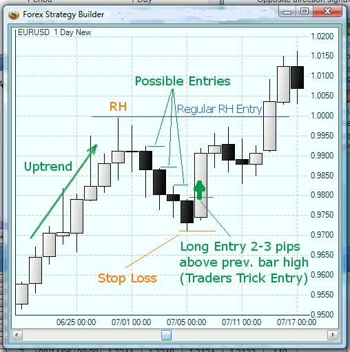 Pipsology forex trading