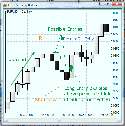 Risk free forex trading system