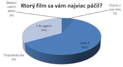 graf anketa filmy