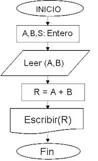 Algoritmo ejercicios nota los algoritmos se expresan en pseudocodigo y diagramas de flujo pseudocodigo inicio variables abs entero leer a leer b rab escribir r ccuart Image collections