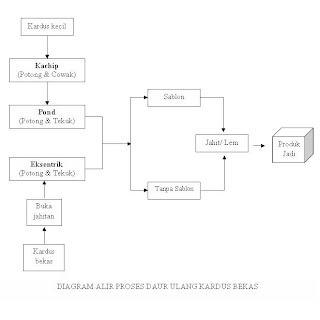 Daur ulang limbah kardus sedangkan diagram alir proses daur ulang kardus bekas disajikan pada gambar 2 berikut ini ccuart Gallery