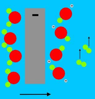 Proses pengelektrolisan terjadi