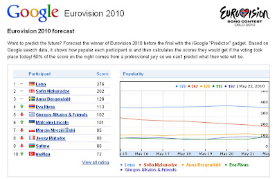 Eurovision Google Predictor 2010
