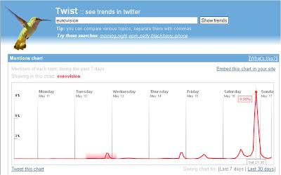 Eurovision Twitter statistics - Twist