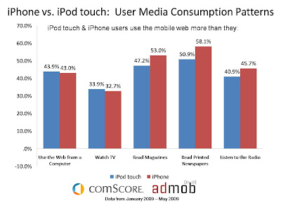 AdMob user media consumption patterns of iPhone and iPod Touch