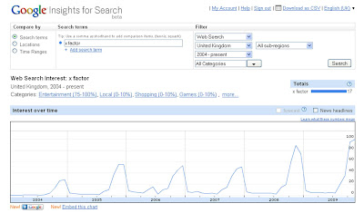X Factor Google Insight Searches year by year