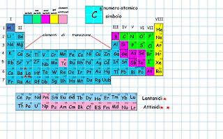 Una lavagna per stare insieme la tavola periodica - Tavola periodica per bambini ...