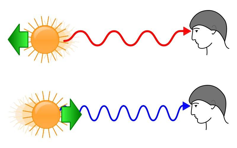 El efecto Doppler y la teoría del Big Bang