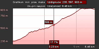 Staza 22 - grafikon visine