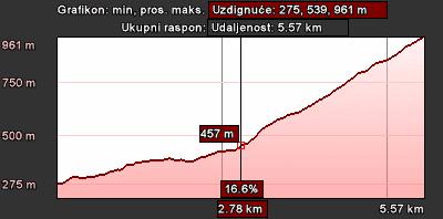 Staza 19 - grafikon visine