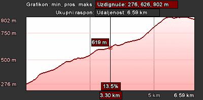 Staza 20 - grafikon visina