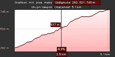 Staza 25 - grafikon visine