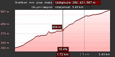 Staza 13 - grafikon visine