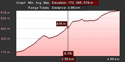 Staza 5 - grafikon visina