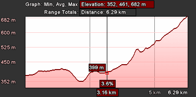 Staza 33 - grafikon visina