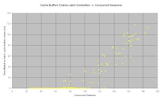 Cache Buffers Chains Latch Wait -v- Concurrent Sessions
