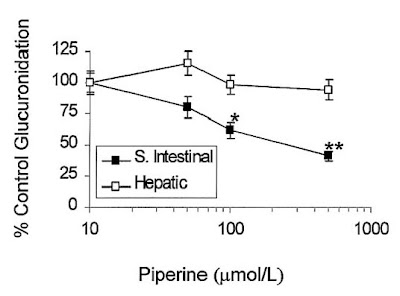 Piperine and glucuronidation