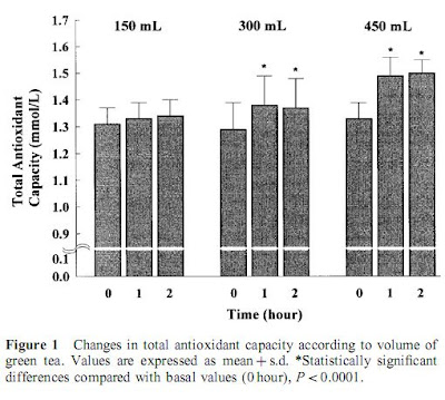 Vihreä tee ja antioksidantit plasmassa