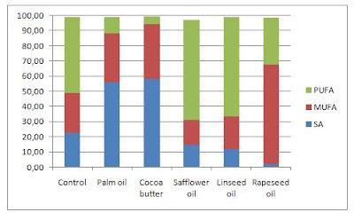 Fat composition of rabbit diets