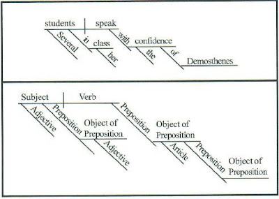 Tywkiwdbi tai wiki widbee diagramming sentences diagramming sentences ccuart Choice Image