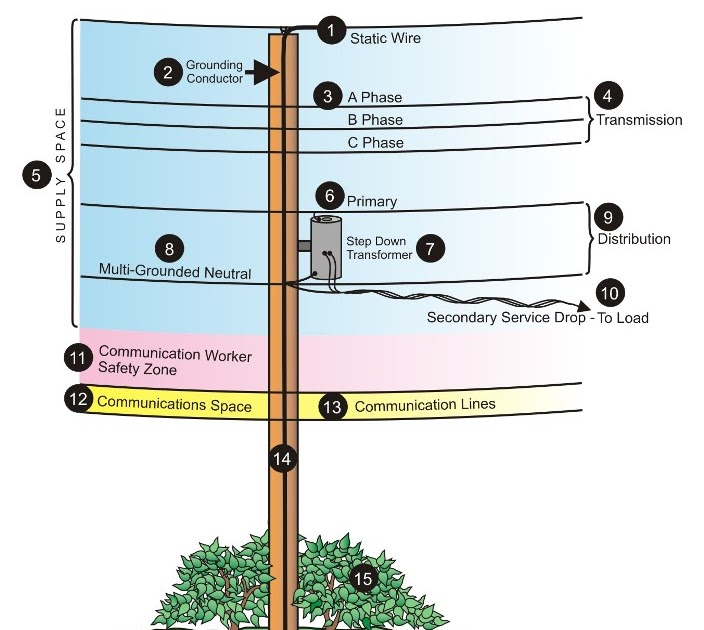 utility+pole+diagram this blog 4u utility pole diagram