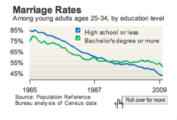 the decline of marriage and the rise of divorce rate Total divorce rate projects how many new marriages would be expected to fail after 30 years based on the divorce rate by marriage duration observed in a given year unilateral descent the tracing of kinship through one parent only the decline of marriage and rise of new families.