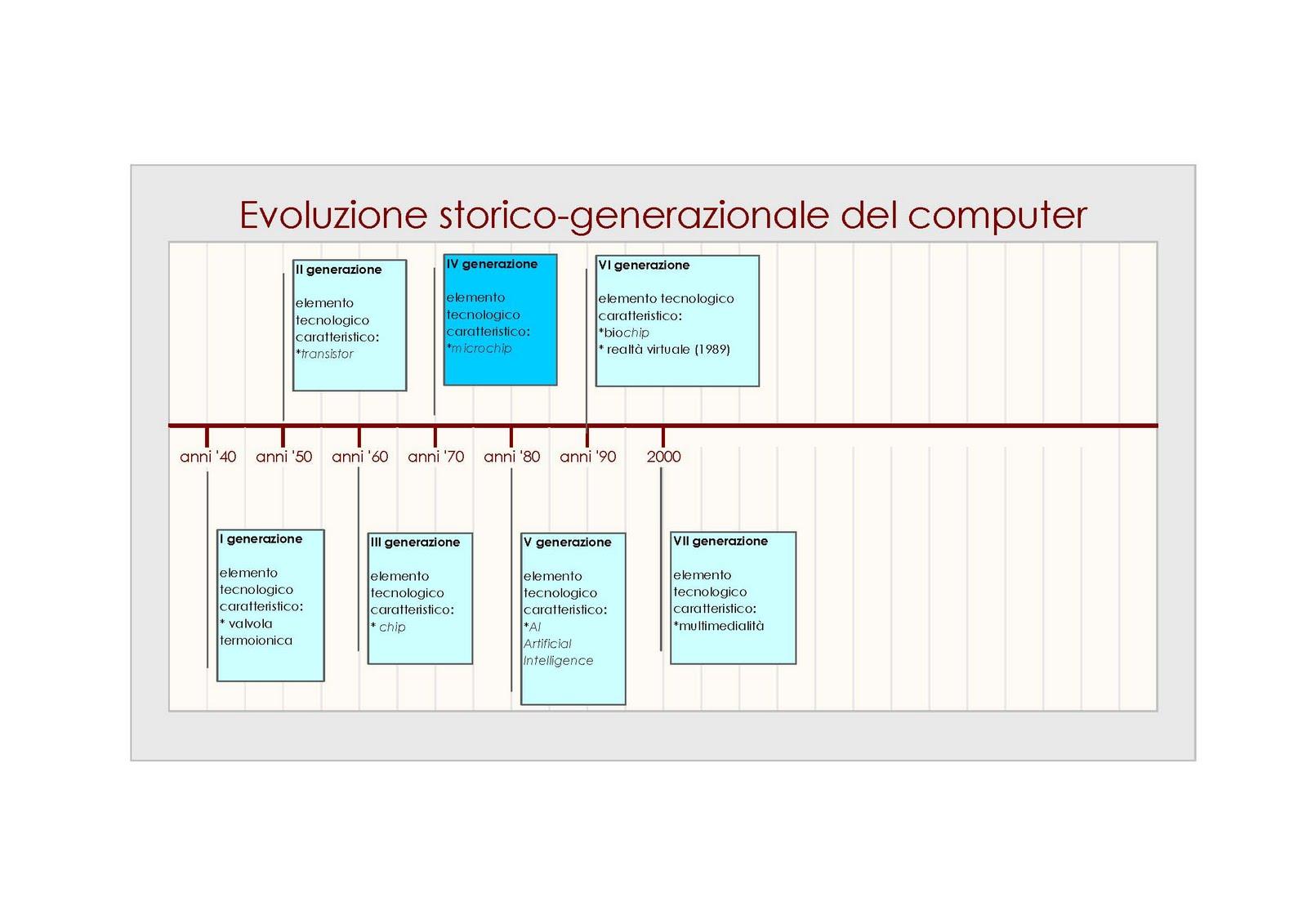 evoluzione storico-generazionale del comp.