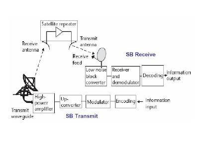 One stop telecommunication sistem komunikasi satelit gambar 3 komponen dasar link satelit ccuart Images