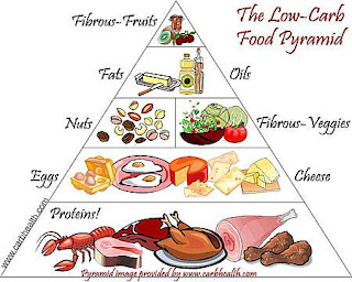 foods this your food cornmeal optional see food pyramids fruits