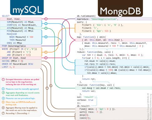 MongoDB: Normalization vs Denormalization - Damien Cosset