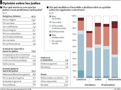 Grfico sobre la encuesta de simpatas religiosas, publicada por el diario El Pas el 09/09/10.