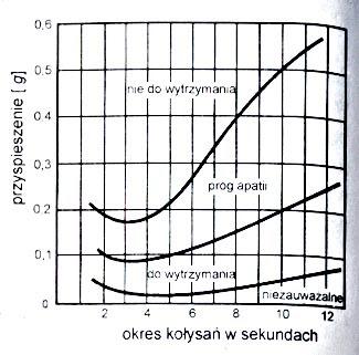 projektowanie jachtów: wykres z książki dzielność morska