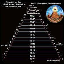 Durante Siglos Se Planificó El Último Sistema Mundial