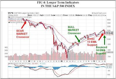 technical indicators longer term s&p 500 index