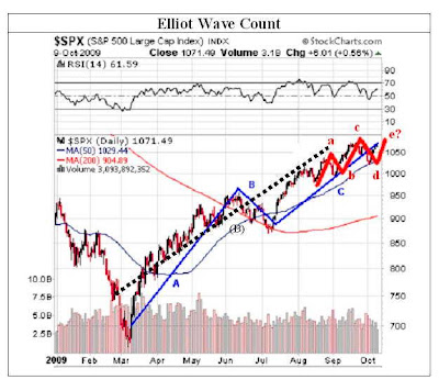 Elliot Wave Count SP500 Index