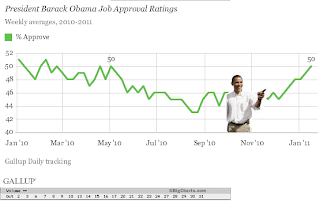 pro business Obama approval rating