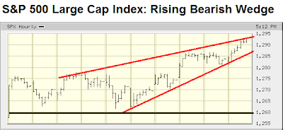 S&P 500 large cap index rising bearish wedge