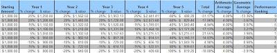 arithmetic versus geometric average, volatility and investment returns