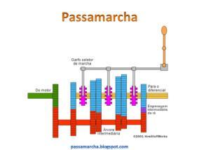 Passamarcha