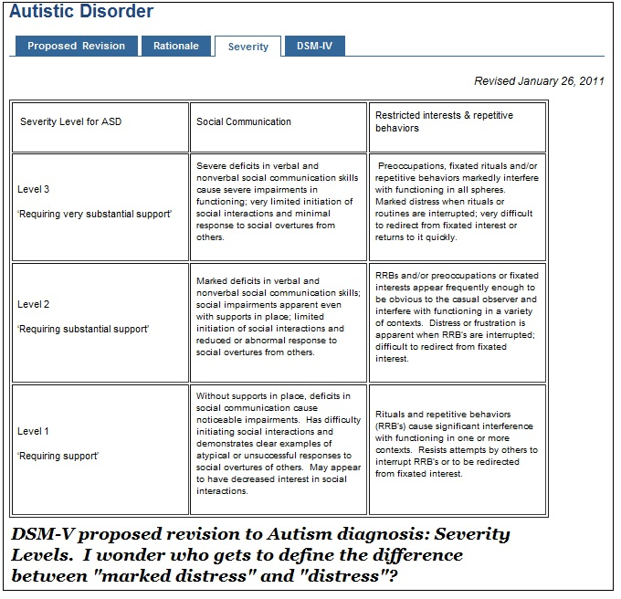 Dsm 5 criteria cheat sheet share the knownledge