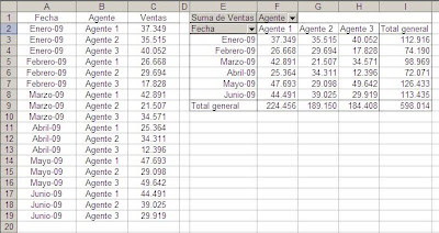 tablas dinamicas en Excel - eliminar valores inexistentes