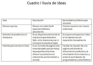 formato de lluvia de ideas