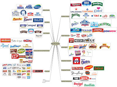 Nestlé brand map image (created using FreeMind) (click to enlarge)