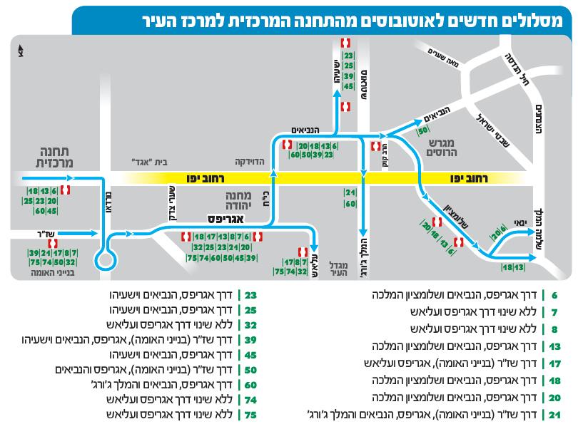 Israel Transport תחבורה בישראל: Jerusalem City Center - New Bus Routes