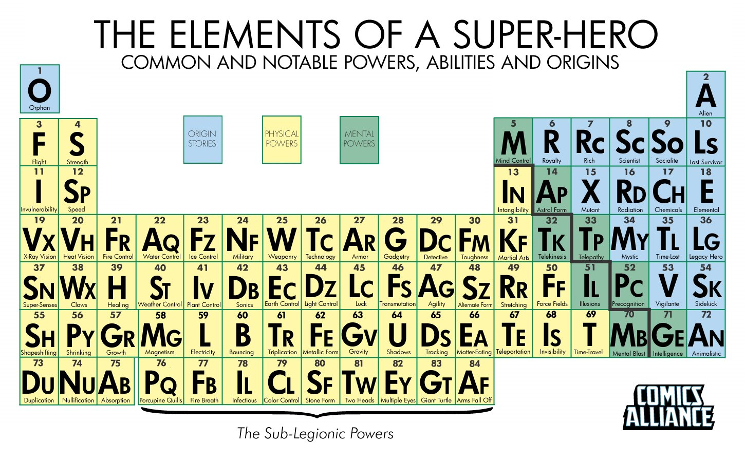 Super hero power periodic table opening words calculate your own power formula set super hero power periodic table as devised by comicsalliance urtaz Image collections