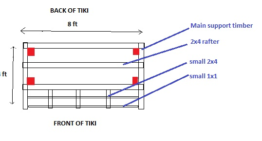 tiki roof diagram (top view)