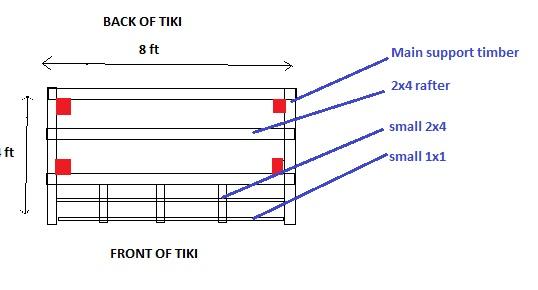tiki roof diagram (top view)