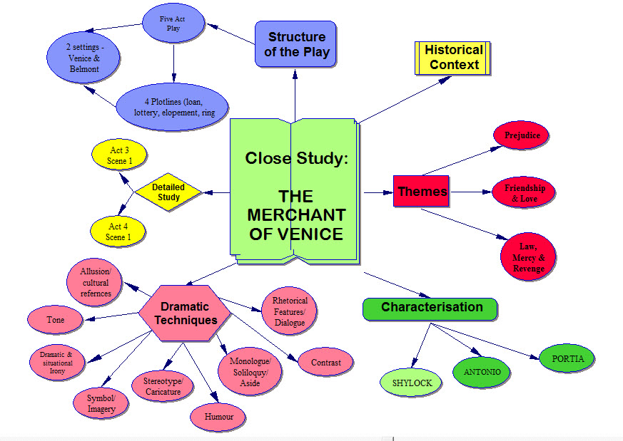 A Discussion Of The Themes And Characters In The Merchant Of Venice  A Discussion Of The Themes And Characters In The Merchant Of Venice Essay Research Paper Vs Essay also Model Essay English  Tlu Help Sheet Literature Reviews