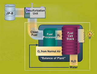 Hydrogen for Use in the On-Board Fuel Cell