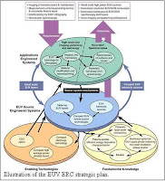 The strategic plan for the Engineering Research Center research, © 2005 Colorado State University
